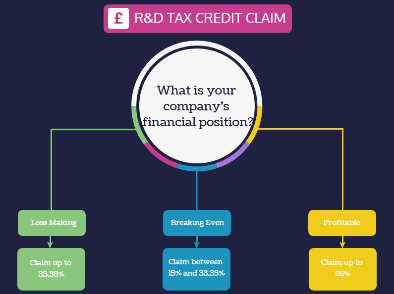 R&D Tax Credit Claim